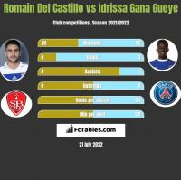 Romain Del Castillo vs Idrissa Gana Gueye h2h player stats