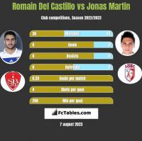 Romain Del Castillo vs Jonas Martin h2h player stats