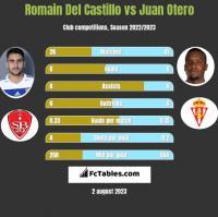 Romain Del Castillo vs Juan Otero h2h player stats