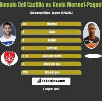 Romain Del Castillo vs Kevin Monnet-Paquet h2h player stats