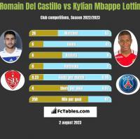 Romain Del Castillo vs Kylian Mbappe Lottin h2h player stats