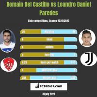 Romain Del Castillo vs Leandro Daniel Paredes h2h player stats