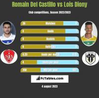 Romain Del Castillo vs Lois Diony h2h player stats