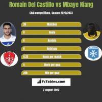 Romain Del Castillo vs Mbaye Niang h2h player stats