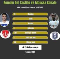 Romain Del Castillo vs Moussa Konate h2h player stats