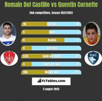 Romain Del Castillo vs Quentin Cornette h2h player stats