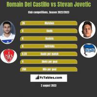 Romain Del Castillo vs Stevan Jovetić h2h player stats