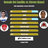 Romain Del Castillo vs Steven Nzonzi h2h player stats