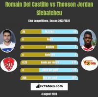 Romain Del Castillo vs Theoson Jordan Siebatcheu h2h player stats