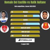 Romain Del Castillo vs Rafik Guitane h2h player stats