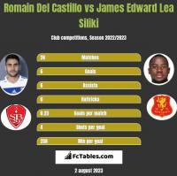 Romain Del Castillo vs James Edward Lea Siliki h2h player stats
