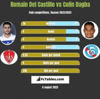 Romain Del Castillo vs Colin Dagba h2h player stats