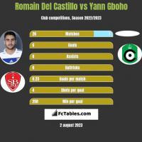 Romain Del Castillo vs Yann Gboho h2h player stats