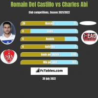 Romain Del Castillo vs Charles Abi h2h player stats