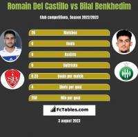 Romain Del Castillo vs Bilal Benkhedim h2h player stats