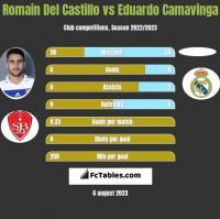 Romain Del Castillo vs Eduardo Camavinga h2h player stats
