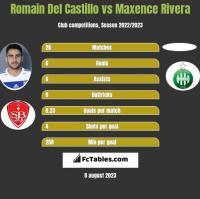 Romain Del Castillo vs Maxence Rivera h2h player stats