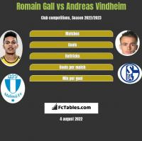 Romain Gall vs Andreas Vindheim h2h player stats