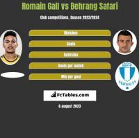 Romain Gall vs Behrang Safari h2h player stats
