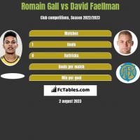 Romain Gall vs David Faellman h2h player stats