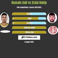 Romain Gall vs Erdal Rakip h2h player stats