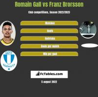 Romain Gall vs Franz Brorsson h2h player stats