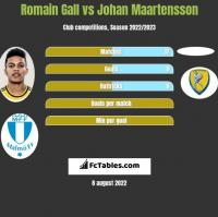 Romain Gall vs Johan Maartensson h2h player stats