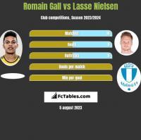 Romain Gall vs Lasse Nielsen h2h player stats