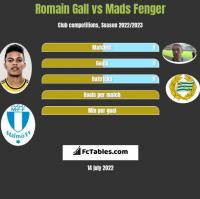 Romain Gall vs Mads Fenger h2h player stats