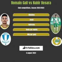 Romain Gall vs Nahir Besara h2h player stats