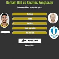 Romain Gall vs Rasmus Bengtsson h2h player stats