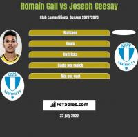 Romain Gall vs Joseph Ceesay h2h player stats