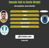 Romain Gall vs Kevin Wright h2h player stats