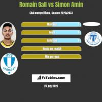 Romain Gall vs Simon Amin h2h player stats