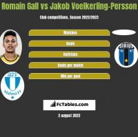 Romain Gall vs Jakob Voelkerling-Persson h2h player stats