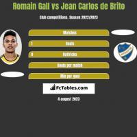 Romain Gall vs Jean Carlos de Brito h2h player stats