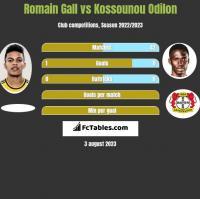 Romain Gall vs Kossounou Odilon h2h player stats