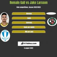 Romain Gall vs Jake Larsson h2h player stats
