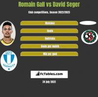 Romain Gall vs David Seger h2h player stats