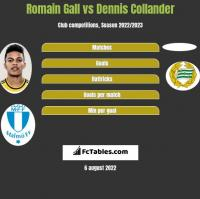 Romain Gall vs Dennis Collander h2h player stats