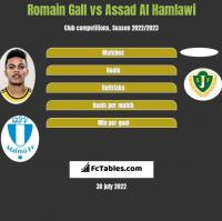 Romain Gall vs Assad Al Hamlawi h2h player stats