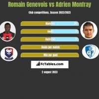 Romain Genevois vs Adrien Monfray h2h player stats