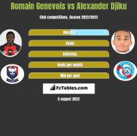 Romain Genevois vs Alexander Djiku h2h player stats