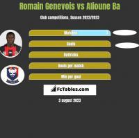 Romain Genevois vs Alioune Ba h2h player stats