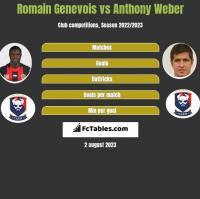 Romain Genevois vs Anthony Weber h2h player stats