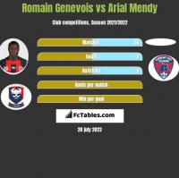 Romain Genevois vs Arial Mendy h2h player stats