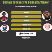 Romain Genevois vs Baissama Sankoh h2h player stats