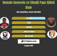 Romain Genevois vs Elhadji Pape Djibril Diaw h2h player stats