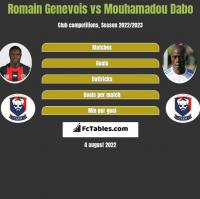 Romain Genevois vs Mouhamadou Dabo h2h player stats
