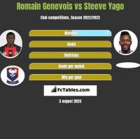 Romain Genevois vs Steeve Yago h2h player stats